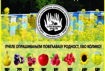 """Sajt SPOS-а i časopis """"Srpski pčelar"""" među najznačajnijim izvorima informacija u svetu"""